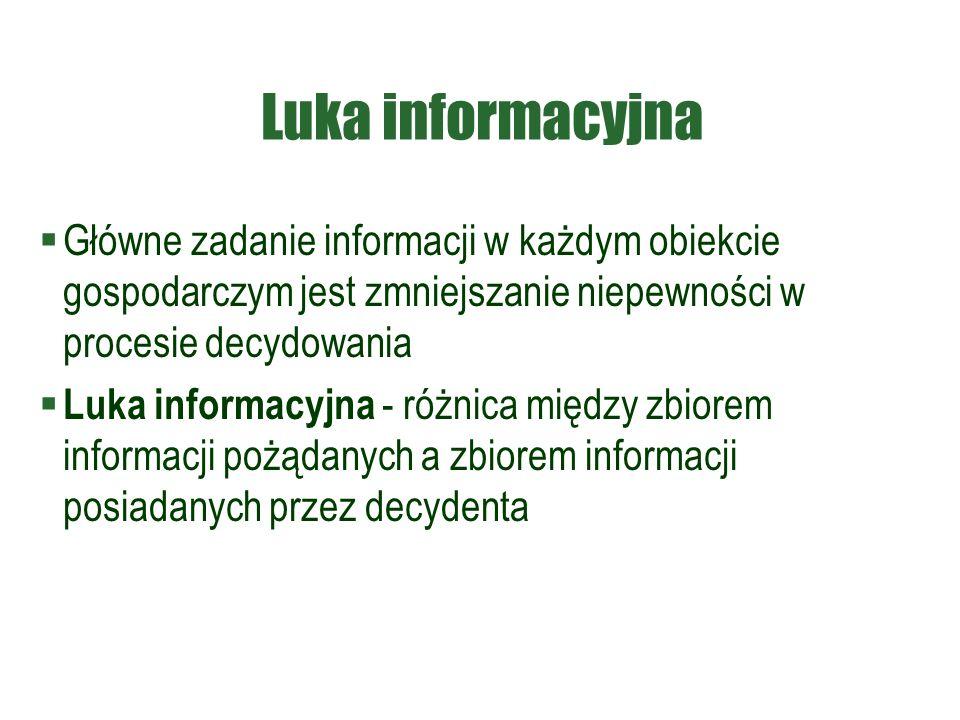 Luka informacyjna  Główne zadanie informacji w każdym obiekcie gospodarczym jest zmniejszanie niepewności w procesie decydowania  Luka informacyjna - różnica między zbiorem informacji pożądanych a zbiorem informacji posiadanych przez decydenta
