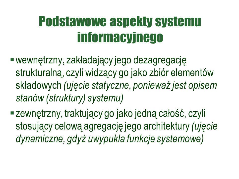 Podstawowe aspekty systemu informacyjnego  wewnętrzny, zakładający jego dezagregację strukturalną, czyli widzący go jako zbiór elementów składowych (ujęcie statyczne, ponieważ jest opisem stanów (struktury) systemu)  zewnętrzny, traktujący go jako jedną całość, czyli stosujący celową agregację jego architektury (ujęcie dynamiczne, gdyż uwypukla funkcje systemowe)