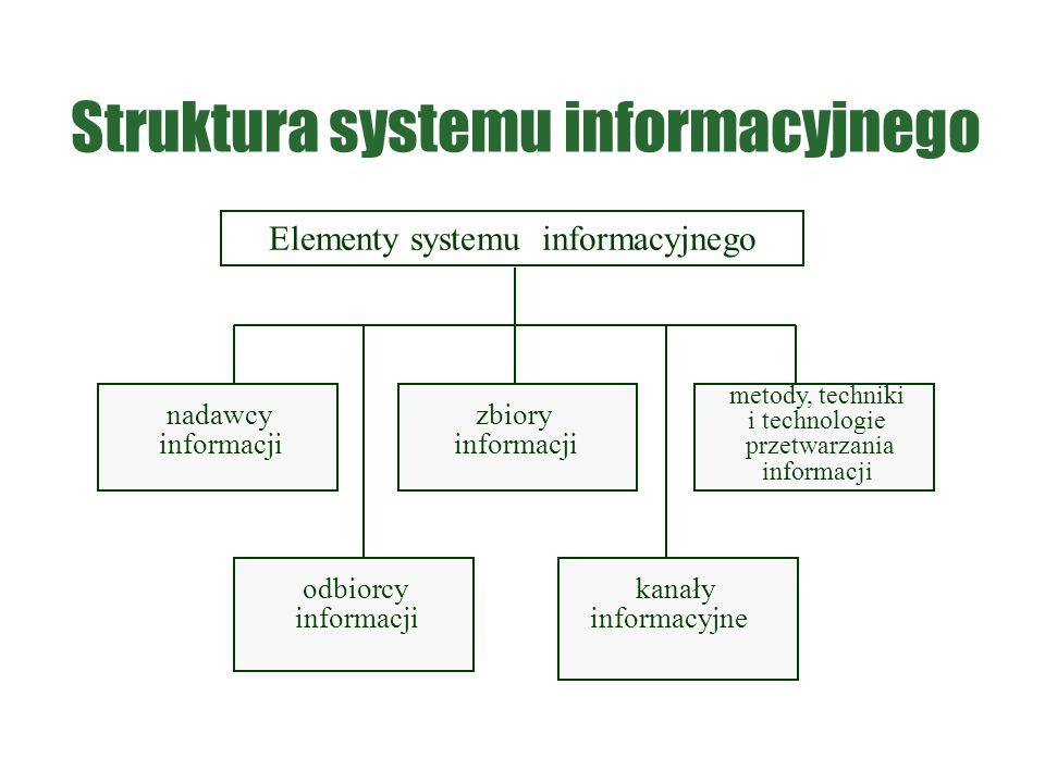 Elementy systemu informacyjnego nadawcy informacji odbiorcy informacji zbiory informacji kanały informacyjne metody, techniki i technologie przetwarzania informacji Struktura systemu informacyjnego