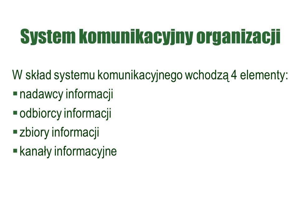 System komunikacyjny organizacji W skład systemu komunikacyjnego wchodzą 4 elementy:  nadawcy informacji  odbiorcy informacji  zbiory informacji  kanały informacyjne