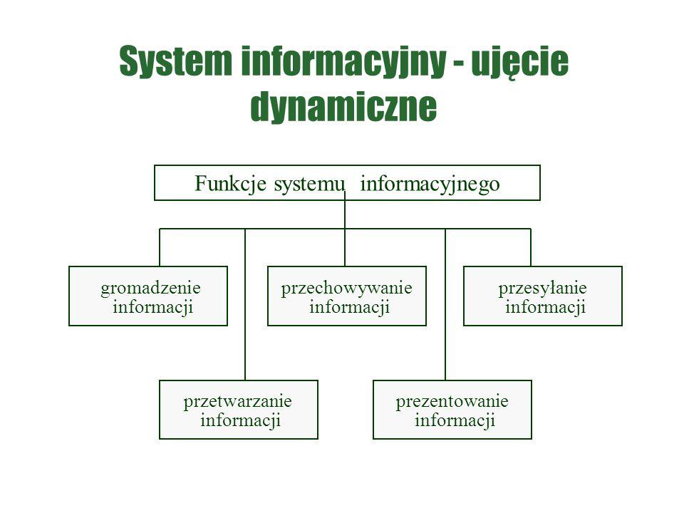 System informacyjny - ujęcie dynamiczne Funkcje systemu informacyjnego gromadzenie informacji przetwarzanie informacji przechowywanie informacji przesyłanie informacji prezentowanie informacji