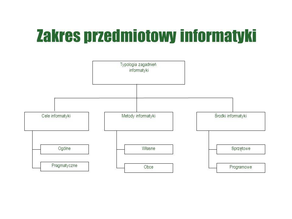 Zakres przedmiotowy informatyki Typologia zagadnień informatyki Cele informatykiMetody informatyki Ogólne Pragmatyczne Własne Obce Środki informatyki Sprzętowe Programowe