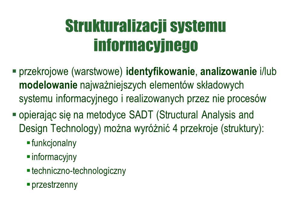 Strukturalizacji systemu informacyjnego  przekrojowe (warstwowe) identyfikowanie, analizowanie i/lub modelowanie najważniejszych elementów składowych systemu informacyjnego i realizowanych przez nie procesów  opierając się na metodyce SADT (Structural Analysis and Design Technology) można wyróżnić 4 przekroje (struktury):  funkcjonalny  informacyjny  techniczno-technologiczny  przestrzenny