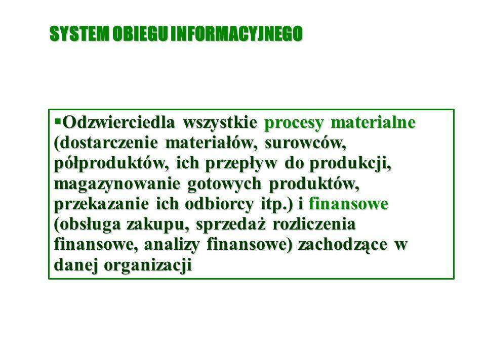 SYSTEM OBIEGU INFORMACYJNEGO  Odzwierciedla wszystkie procesy materialne (dostarczenie materiałów, surowców, półproduktów, ich przepływ do produkcji, magazynowanie gotowych produktów, przekazanie ich odbiorcy itp.) i finansowe (obsługa zakupu, sprzedaż rozliczenia finansowe, analizy finansowe) zachodzące w danej organizacji