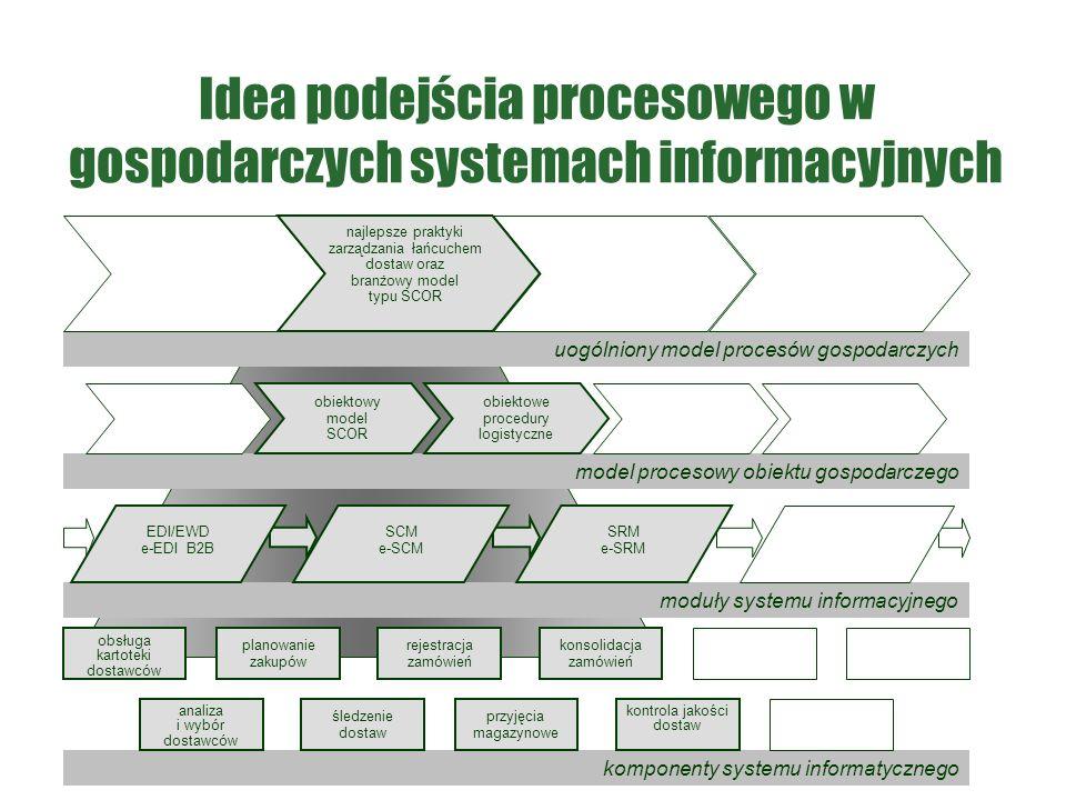 Idea podejścia procesowego w gospodarczych systemach informacyjnych model procesowy obiektu gospodarczego moduły systemu informacyjnego komponenty systemu informatycznego uogólniony model procesów gospodarczych najlepsze praktyki zarządzania łańcuchem dostaw oraz branżowy model typu SCOR obiektowy model SCOR obiektowe procedury logistyczne EDI/EWD e-EDI B2B SCM e-SCM SRM e-SRM planowanie zakupów rejestracja zamówień konsolidacja zamówień kontrola jakości dostaw przyjęcia magazynowe śledzenie dostaw analiza i wybór dostawców obsługa kartoteki dostawców