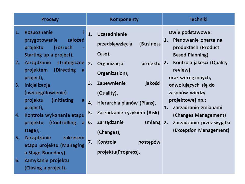 ProcesyKomponentyTechniki 1.Rozpoznanie i przygotowanie założeń projektu (rozruch - Starting up a project), 2.Zarządzanie strategiczne projektem (Dire