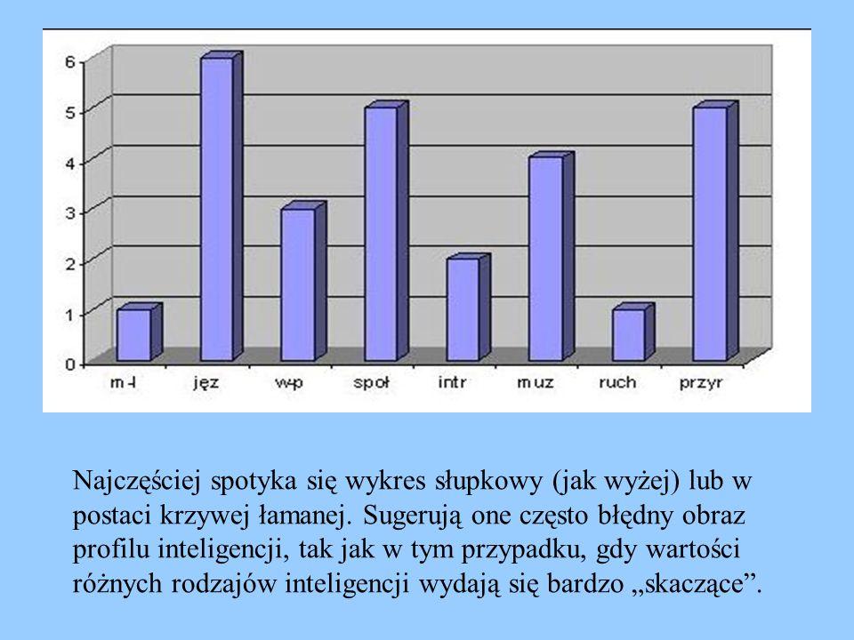 Najczęściej spotyka się wykres słupkowy (jak wyżej) lub w postaci krzywej łamanej. Sugerują one często błędny obraz profilu inteligencji, tak jak w ty
