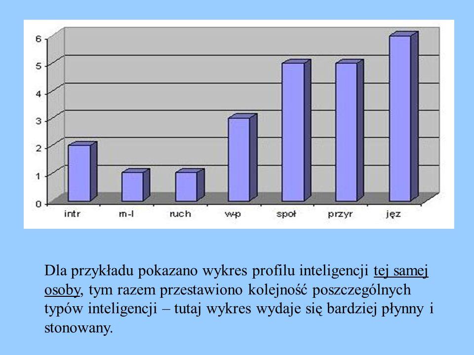 Dla przykładu pokazano wykres profilu inteligencji tej samej osoby, tym razem przestawiono kolejność poszczególnych typów inteligencji – tutaj wykres wydaje się bardziej płynny i stonowany.