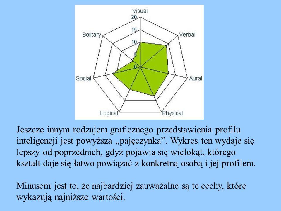 """Jeszcze innym rodzajem graficznego przedstawienia profilu inteligencji jest powyższa """"pajęczynka"""". Wykres ten wydaje się lepszy od poprzednich, gdyż p"""