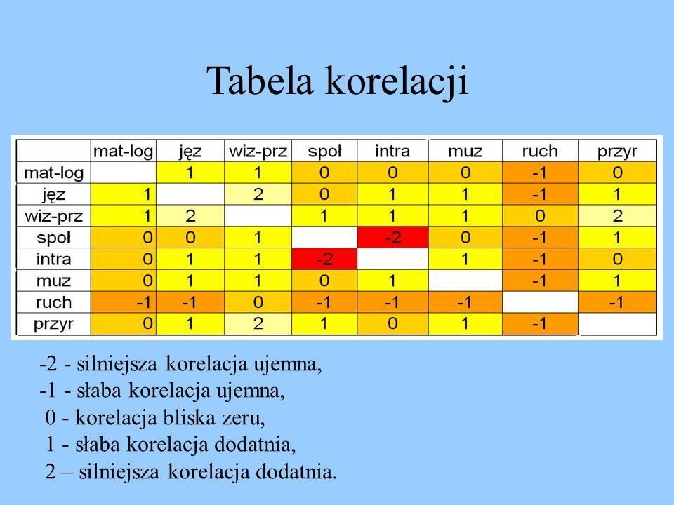 Tabela korelacji -2 - silniejsza korelacja ujemna, -1 - słaba korelacja ujemna, 0 - korelacja bliska zeru, 1 - słaba korelacja dodatnia, 2 – silniejsza korelacja dodatnia.