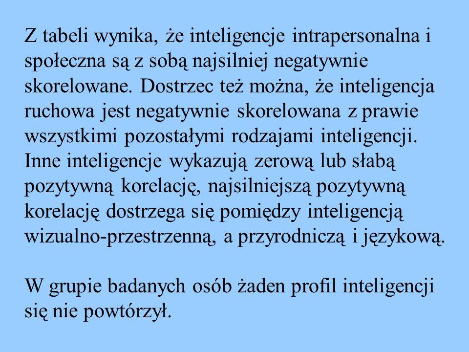 Z tabeli wynika, że inteligencje intrapersonalna i społeczna są z sobą najsilniej negatywnie skorelowane. Dostrzec też można, że inteligencja ruchowa