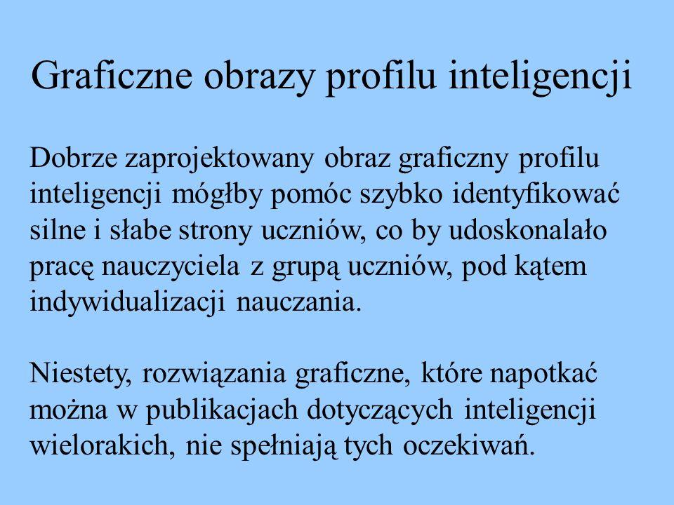 Graficzne obrazy profilu inteligencji Dobrze zaprojektowany obraz graficzny profilu inteligencji mógłby pomóc szybko identyfikować silne i słabe stron