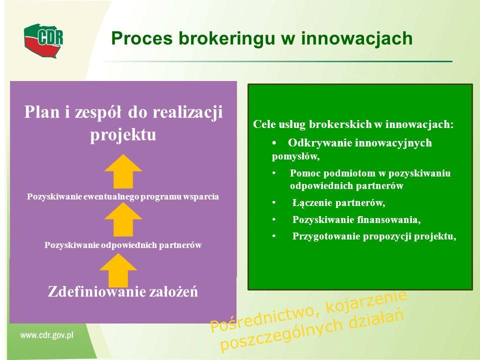 Proces brokeringu w innowacjach Zdefiniowanie założeń Pozyskiwanie odpowiednich partnerów Pozyskiwanie ewentualnego programu wsparcia Plan i zespół do realizacji projektu Pośrednictwo, kojarzenie poszczególnych działań Cele usług brokerskich w innowacjach: Odkrywanie innowacyjnych pomysłów, Pomoc podmiotom w pozyskiwaniu odpowiednich partnerów Łączenie partnerów, Pozyskiwanie finansowania, Przygotowanie propozycji projektu,