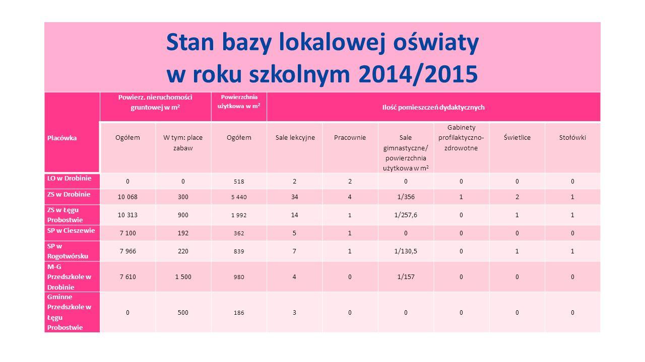 Stan bazy lokalowej oświaty w roku szkolnym 2014/2015 Placówka Powierz.