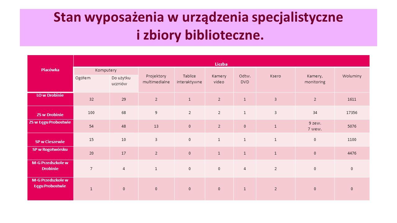 Stan wyposażenia w urządzenia specjalistyczne i zbiory biblioteczne.