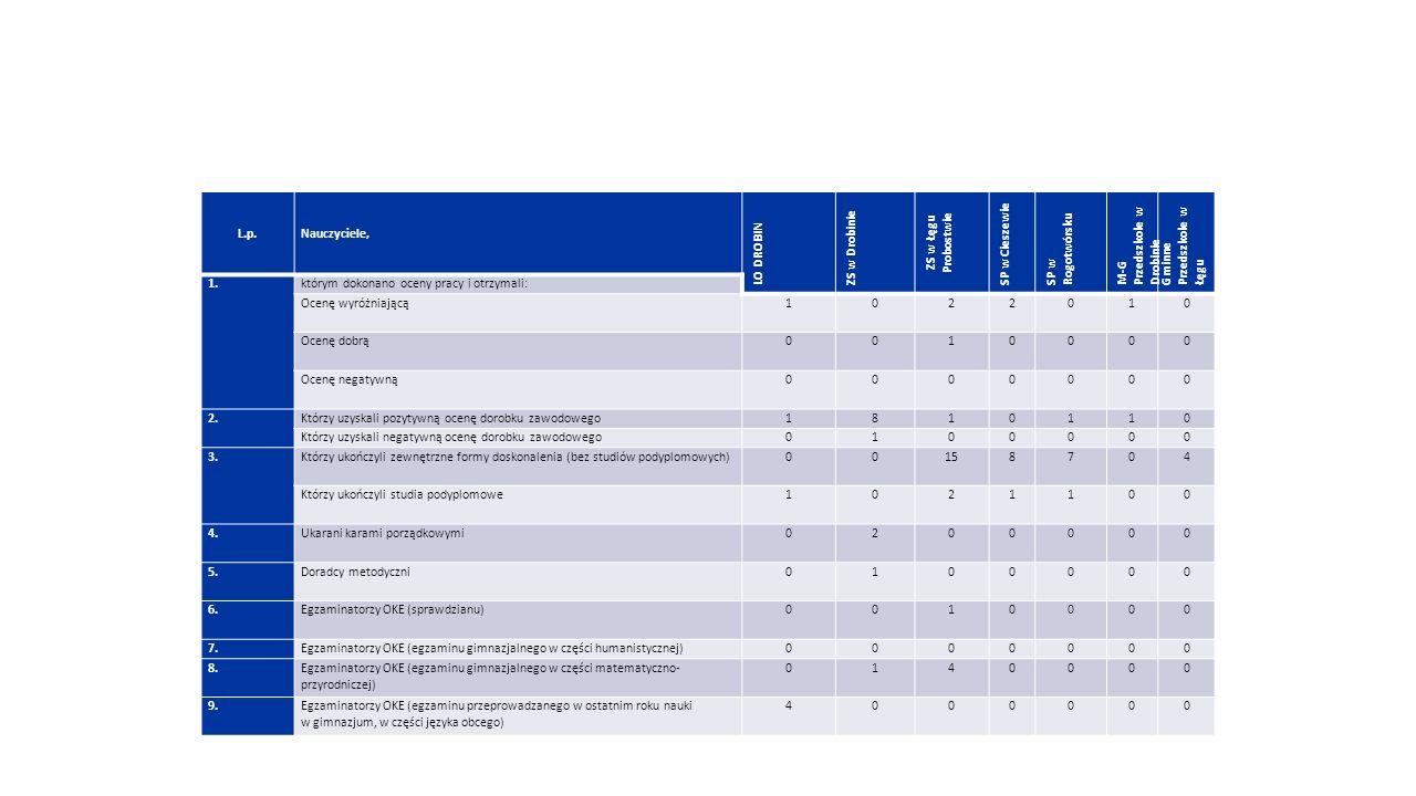 L.p.Nauczyciele, LO DROBIN ZS w Drobinie ZS w Łęgu Probostwie SP w Cieszewie SP w Rogotwórsku M-G Przedszkole w Drobinie Gminne Przedszkole w Łęgu 1.którym dokonano oceny pracy i otrzymali: Ocenę wyróżniającą 1022010 Ocenę dobrą 0010000 Ocenę negatywną 0000000 2.Którzy uzyskali pozytywną ocenę dorobku zawodowego1810110 Którzy uzyskali negatywną ocenę dorobku zawodowego0100000 3.Którzy ukończyli zewnętrzne formy doskonalenia (bez studiów podyplomowych)00158704 Którzy ukończyli studia podyplomowe 1021100 4.