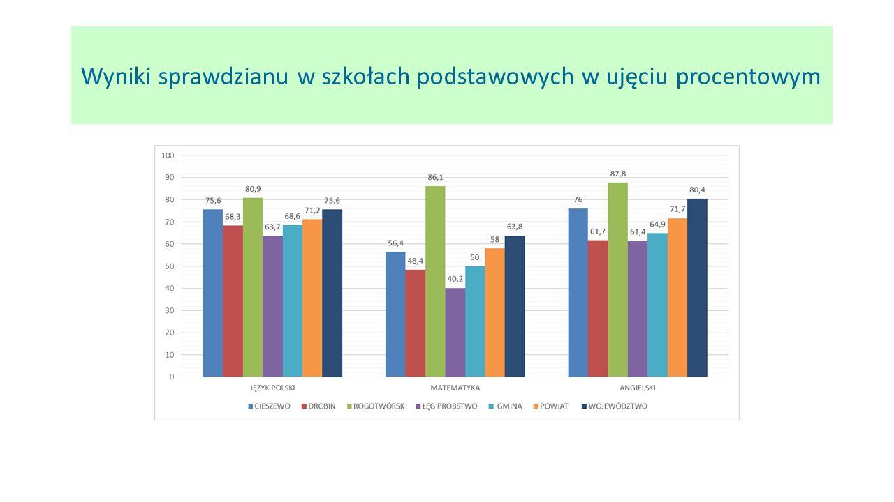 Wyniki sprawdzianu w szkołach podstawowych w ujęciu procentowym