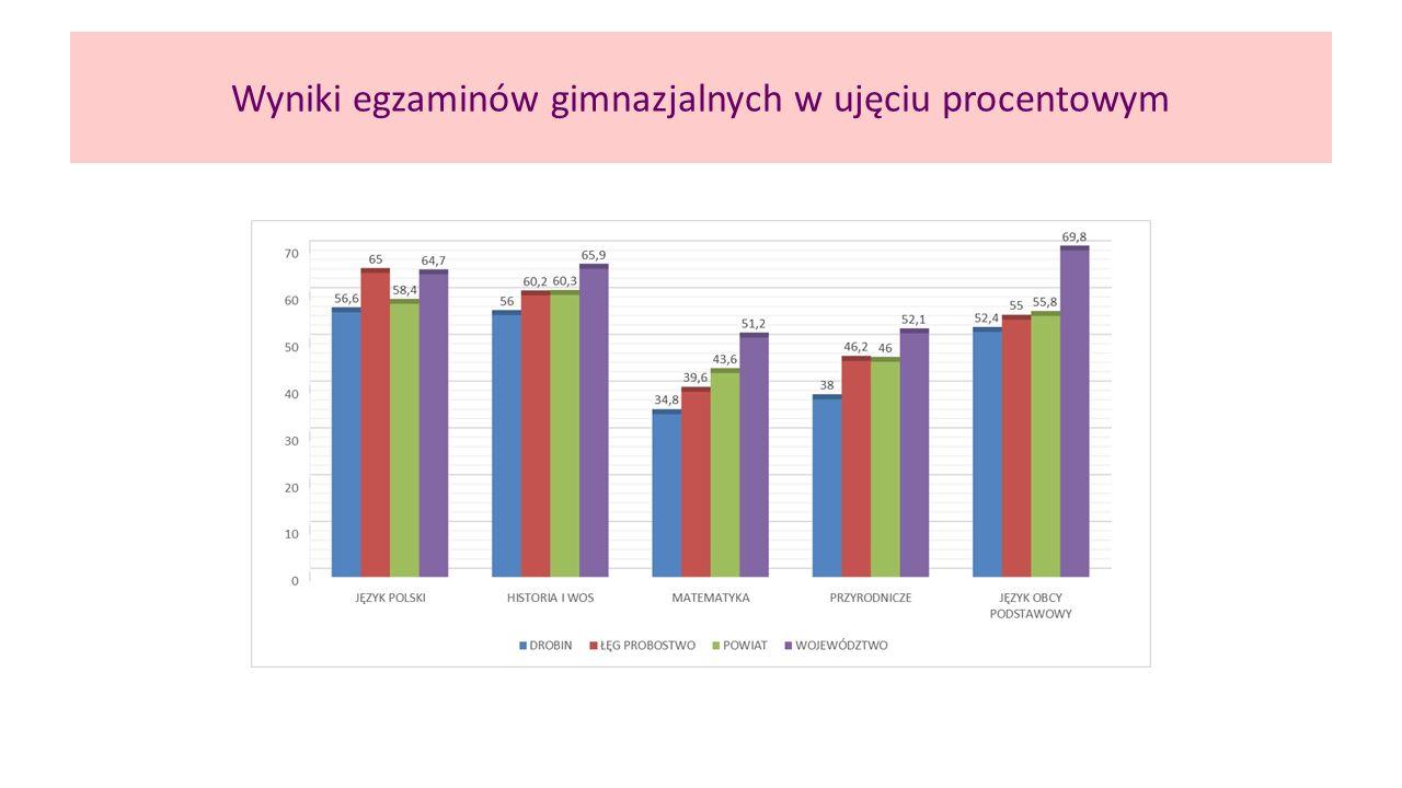 Wyniki egzaminów gimnazjalnych w ujęciu procentowym