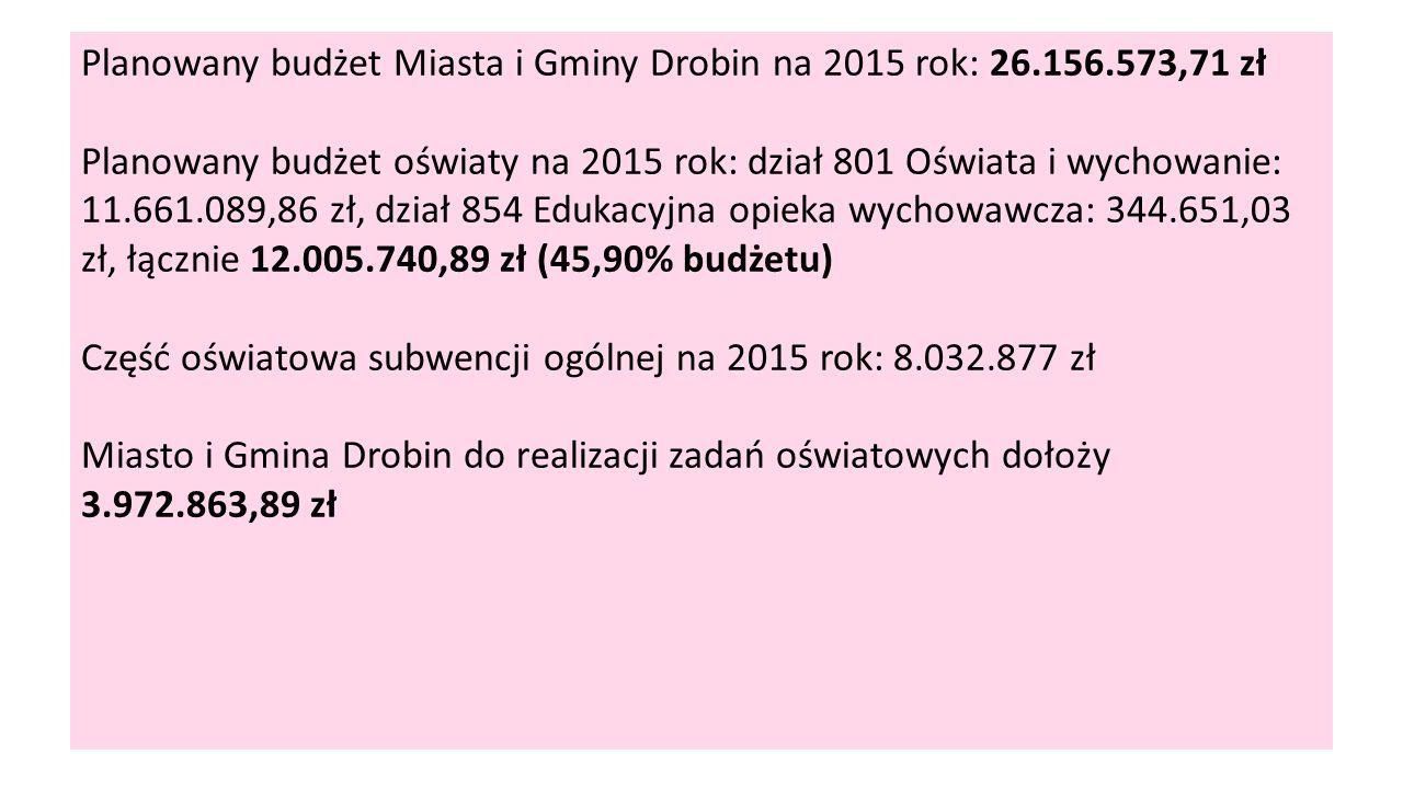 Planowany budżet Miasta i Gminy Drobin na 2015 rok: 26.156.573,71 zł Planowany budżet oświaty na 2015 rok: dział 801 Oświata i wychowanie: 11.661.089,86 zł, dział 854 Edukacyjna opieka wychowawcza: 344.651,03 zł, łącznie 12.005.740,89 zł (45,90% budżetu) Część oświatowa subwencji ogólnej na 2015 rok: 8.032.877 zł Miasto i Gmina Drobin do realizacji zadań oświatowych dołoży 3.972.863,89 zł