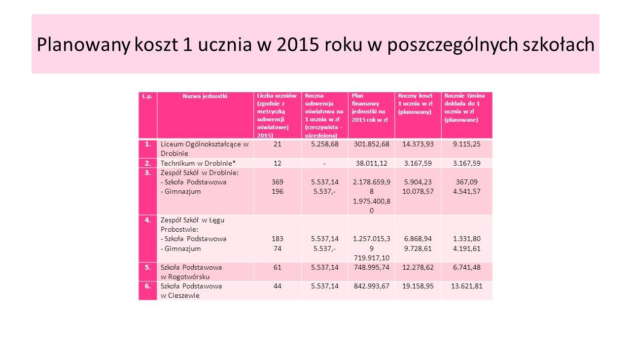 Planowany koszt 1 ucznia w 2015 roku w poszczególnych szkołach L.p.Nazwa jednostkiLiczba uczniów (zgodnie z metryczką subwencji oświatowej 2015) Roczna subwencja oświatowa na 1 ucznia w zł (rzeczywista - uśredniona) Plan finansowy jednostki na 2015 rok w zł Roczny koszt 1 ucznia w zł (planowany) Rocznie Gmina dokłada do 1 ucznia w zł (planowane) 1.Liceum Ogólnokształcące w Drobinie 215.258,68301.852,6814.373,939.115,25 2.Technikum w Drobinie*12-38.011,123.167,59 3.Zespół Szkół w Drobinie: - Szkoła Podstawowa - Gimnazjum 369 196 5.537,14 5.537,- 2.178.659,9 8 1.975.400,8 0 5.904,23 10.078,57 367,09 4.541,57 4.Zespół Szkół w Łęgu Probostwie: - Szkoła Podstawowa - Gimnazjum 183 74 5.537,14 5.537,- 1.257.015,3 9 719.917,10 6.868,94 9.728,61 1.331,80 4.191,61 5.Szkoła Podstawowa w Rogotwórsku 615.537,14748.995,7412.278,626.741,48 6.Szkoła Podstawowa w Cieszewie 445.537,14842.993,6719.158,9513.621,81