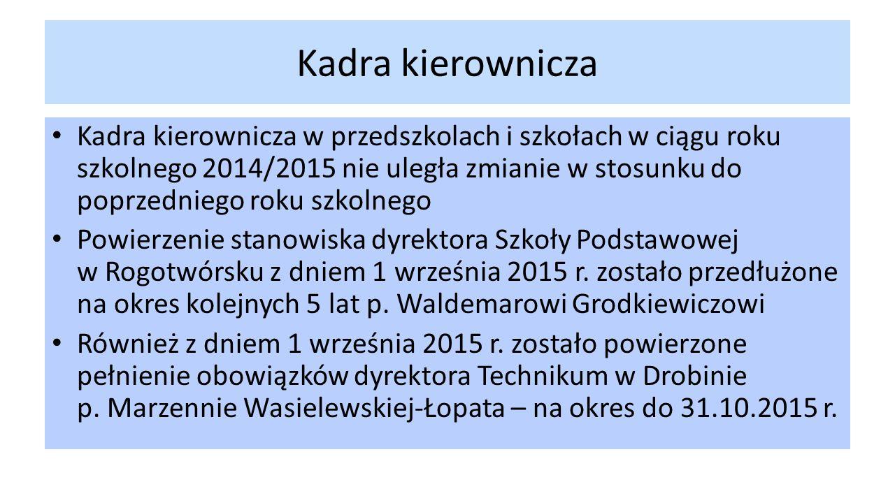 Kadra kierownicza Kadra kierownicza w przedszkolach i szkołach w ciągu roku szkolnego 2014/2015 nie uległa zmianie w stosunku do poprzedniego roku szkolnego Powierzenie stanowiska dyrektora Szkoły Podstawowej w Rogotwórsku z dniem 1 września 2015 r.