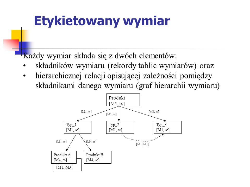 Etykietowany wymiar Każdy wymiar składa się z dwóch elementów: składników wymiaru (rekordy tablic wymiarów) oraz hierarchicznej relacji opisującej zależności pomiędzy składnikami danego wymiaru (graf hierarchii wymiaru) [M1, M3] [M4, ∞][M1, ∞] [M4, ∞] Wydzia³ [M1, M3] Produkt [M1, ∞] Typ_1 [M1, ∞] Typ_2 [M1, ∞] Typ_3 [M1, ∞] Produkt A [M4, ∞] Produkt B [M4, ∞] [M1, ∞]
