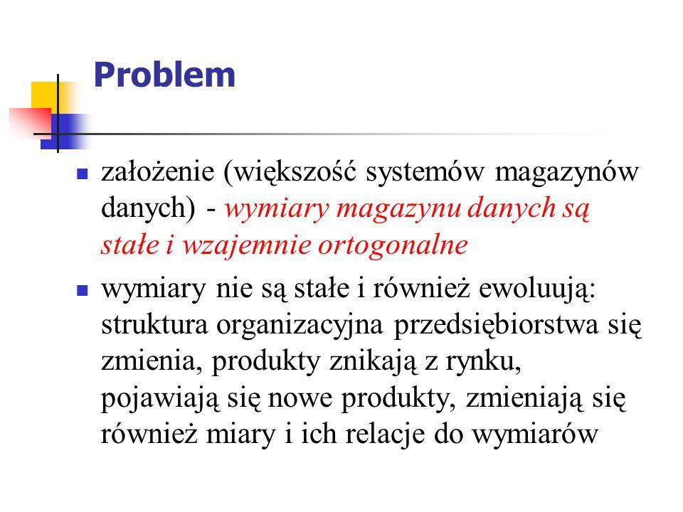 Problem założenie (większość systemów magazynów danych) - wymiary magazynu danych są stałe i wzajemnie ortogonalne wymiary nie są stałe i również ewoluują: struktura organizacyjna przedsiębiorstwa się zmienia, produkty znikają z rynku, pojawiają się nowe produkty, zmieniają się również miary i ich relacje do wymiarów