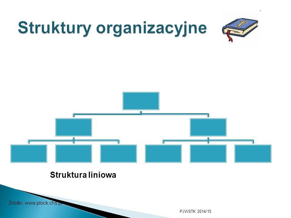 PJWSTK 2014/15 Zarząd Dział marketingu Pracownik Dział księgowości PracownikProdukcja