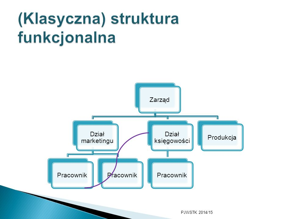 Zarząd Dział marketingu Dział księgowości Dział produkcji PJWSTK 2014/15