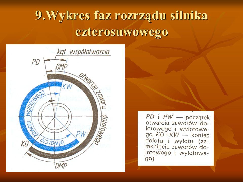 9.Wykres faz rozrządu silnika czterosuwowego