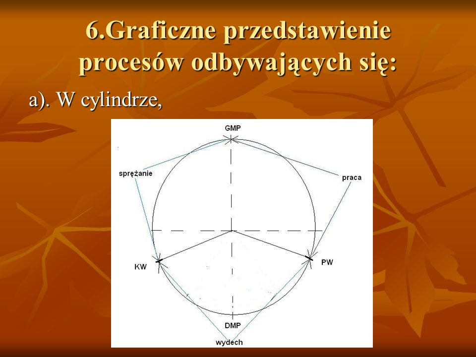 6.Graficzne przedstawienie procesów odbywających się: a). W cylindrze,