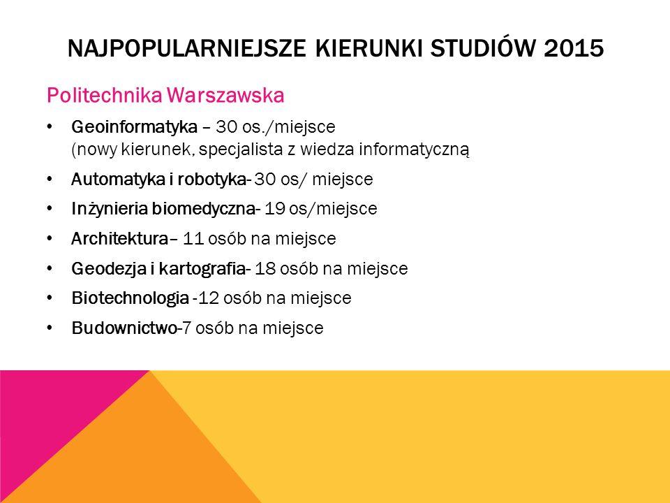 NAJPOPULARNIEJSZE KIERUNKI STUDIÓW 2015 Politechnika Warszawska Geoinformatyka – 30 os./miejsce (nowy kierunek, specjalista z wiedza informatyczną Automatyka i robotyka- 30 os/ miejsce Inżynieria biomedyczna- 19 os/miejsce Architektura– 11 osób na miejsce Geodezja i kartografia- 18 osób na miejsce Biotechnologia -12 osób na miejsce Budownictwo-7 osób na miejsce