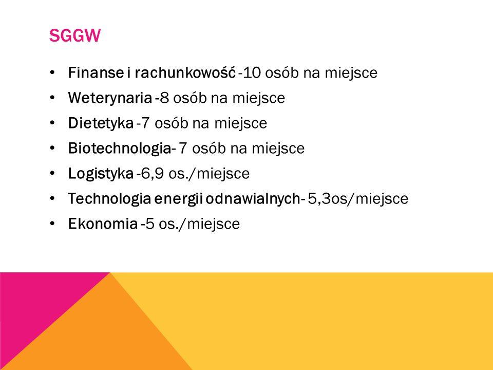 SGGW Finanse i rachunkowość -10 osób na miejsce Weterynaria -8 osób na miejsce Dietetyka -7 osób na miejsce Biotechnologia- 7 osób na miejsce Logistyka -6,9 os./miejsce Technologia energii odnawialnych- 5,3os/miejsce Ekonomia -5 os./miejsce