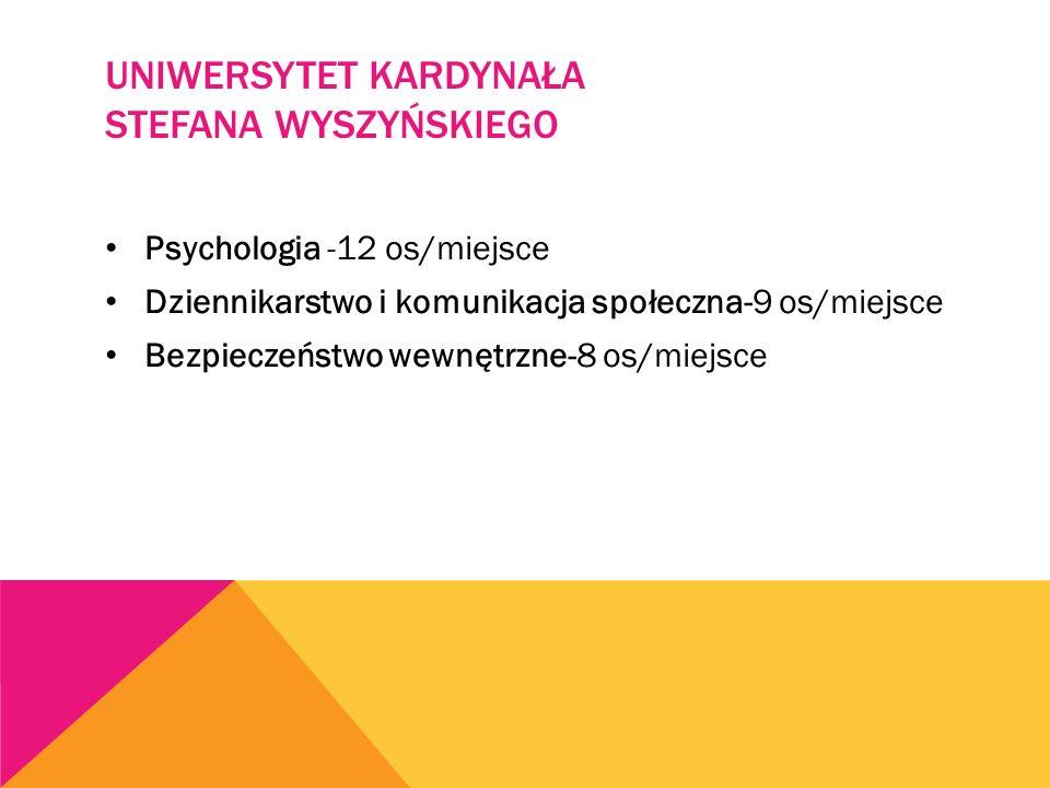 UNIWERSYTET KARDYNAŁA STEFANA WYSZYŃSKIEGO Psychologia -12 os/miejsce Dziennikarstwo i komunikacja społeczna-9 os/miejsce Bezpieczeństwo wewnętrzne-8 os/miejsce