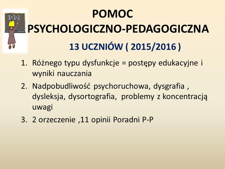 POMOC PSYCHOLOGICZNO-PEDAGOGICZNA 13 UCZNIÓW ( 2015/2016 ) 1.Różnego typu dysfunkcje = postępy edukacyjne i wyniki nauczania 2.Nadpobudliwość psychoruchowa, dysgrafia, dysleksja, dysortografia, problemy z koncentracją uwagi 3.2 orzeczenie,11 opinii Poradni P-P