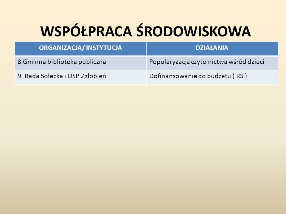 WSPÓŁPRACA ŚRODOWISKOWA ORGANIZACJA/ INSTYTUCJADZIAŁANIA 8.Gminna biblioteka publicznaPopularyzacja czytelnictwa wśród dzieci 9.