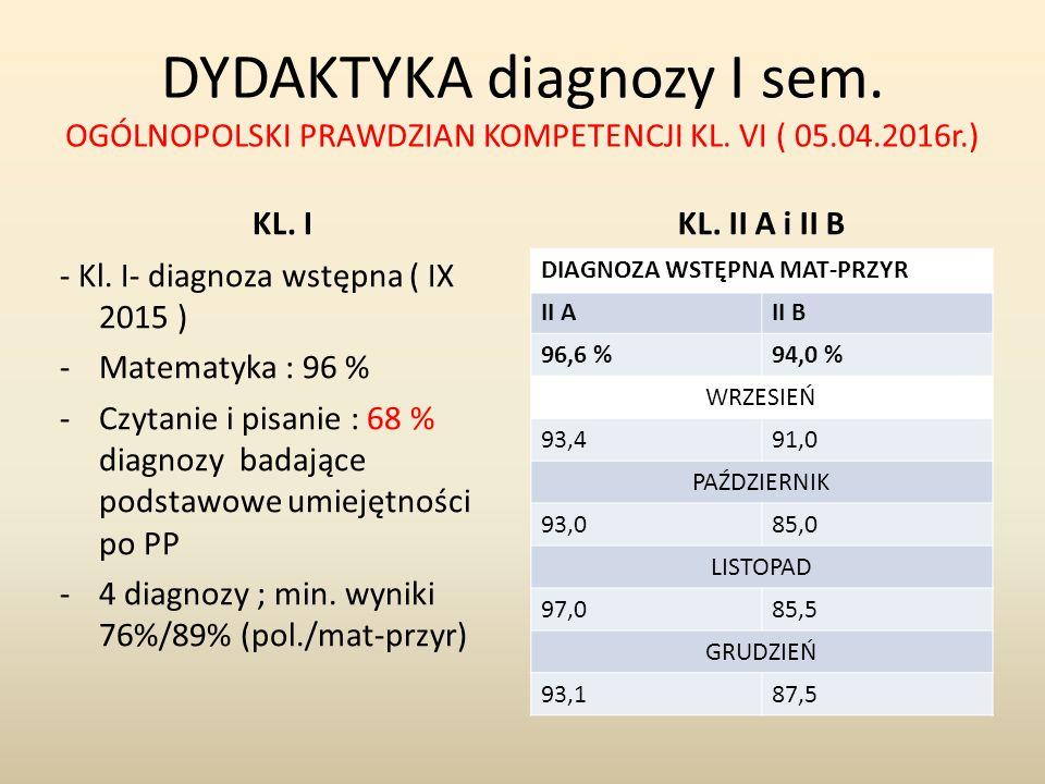 DYDAKTYKA diagnozy I sem. OGÓLNOPOLSKI PRAWDZIAN KOMPETENCJI KL. VI ( 05.04.2016r.) KL. IKL. II A i II B - Kl. I- diagnoza wstępna ( IX 2015 ) -Matema