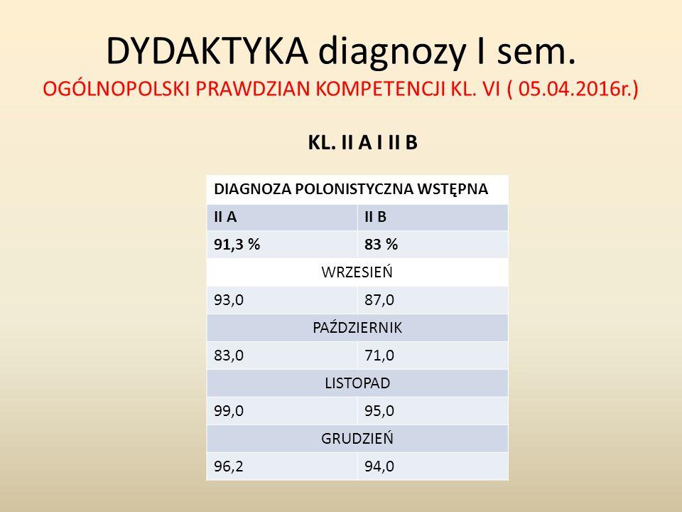 DYDAKTYKA diagnozy I sem. OGÓLNOPOLSKI PRAWDZIAN KOMPETENCJI KL. VI ( 05.04.2016r.) KL. II A I II B DIAGNOZA POLONISTYCZNA WSTĘPNA II AII B 91,3 %83 %