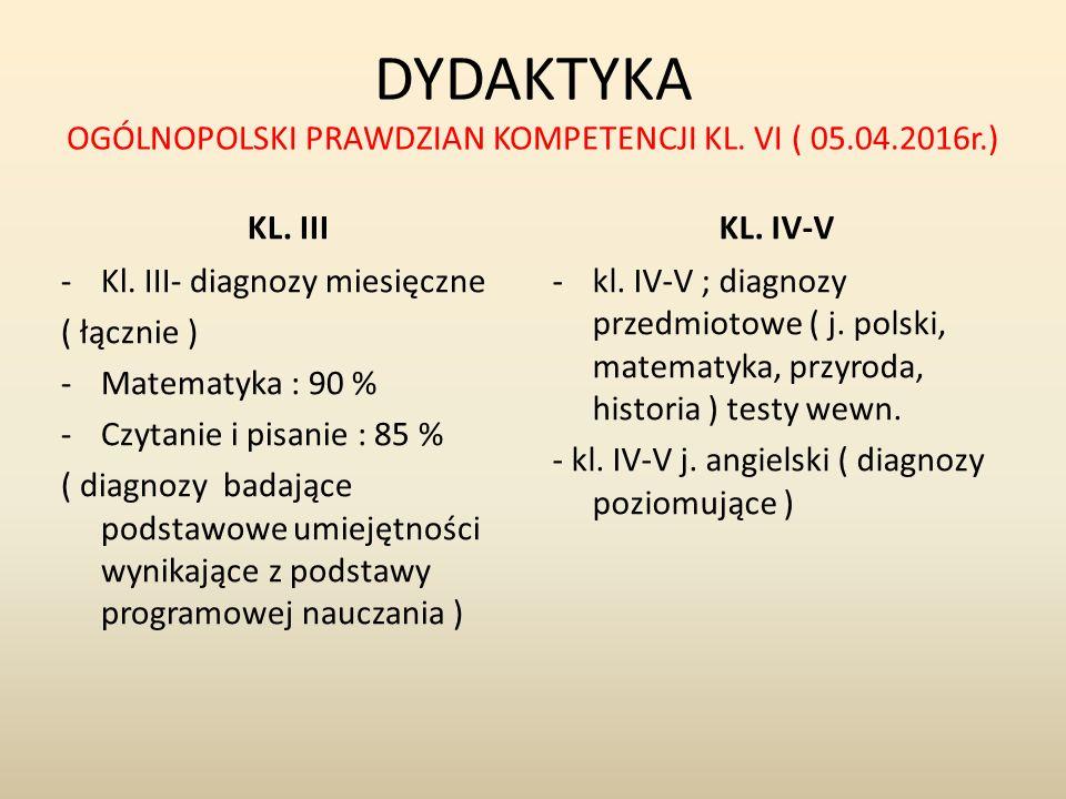 DYDAKTYKA OGÓLNOPOLSKI PRAWDZIAN KOMPETENCJI KL. VI ( 05.04.2016r.) KL. IIIKL. IV-V -Kl. III- diagnozy miesięczne ( łącznie ) -Matematyka : 90 % -Czyt