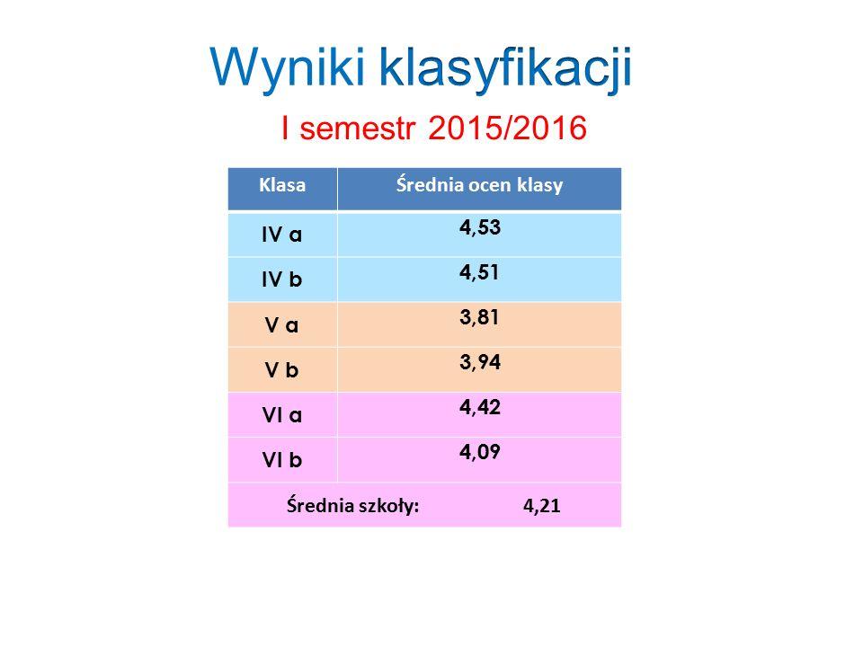 I semestr 2015/2016 KlasaŚrednia ocen klasy IV a 4,53 IV b 4,51 V a 3,81 V b 3,94 VI a 4,42 VI b 4,09 Średnia szkoły: 4,21