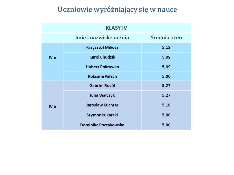 Uczniowie wyróżniający się w nauce KLASY IV Imię i nazwisko uczniaŚrednia ocen IV a Krzysztof Mikosz5,18 Karol Chudzik5,09 Hubert Pokrywka5,09 Roksana