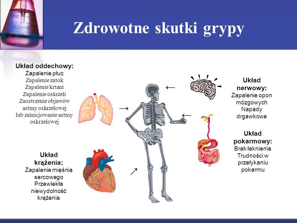← Układ nerwowy: Zapalenie opon mózgowych Napady drgawkowe Układ pokarmowy: Brak łaknienia Trudności w przełykaniu pokarmu ← Układ krążenia: Zapalenie mięśnia sercowego Przewlekła niewydolność krążenia → → Układ oddechowy: Zapalenie płuc Zapalenie zatok Zapalenie krtani Zapalenie oskrzeli Zaostrzenie objawów astmy oskrzelowej lub zainicjowanie astmy oskrzelowej Zdrowotne skutki grypy