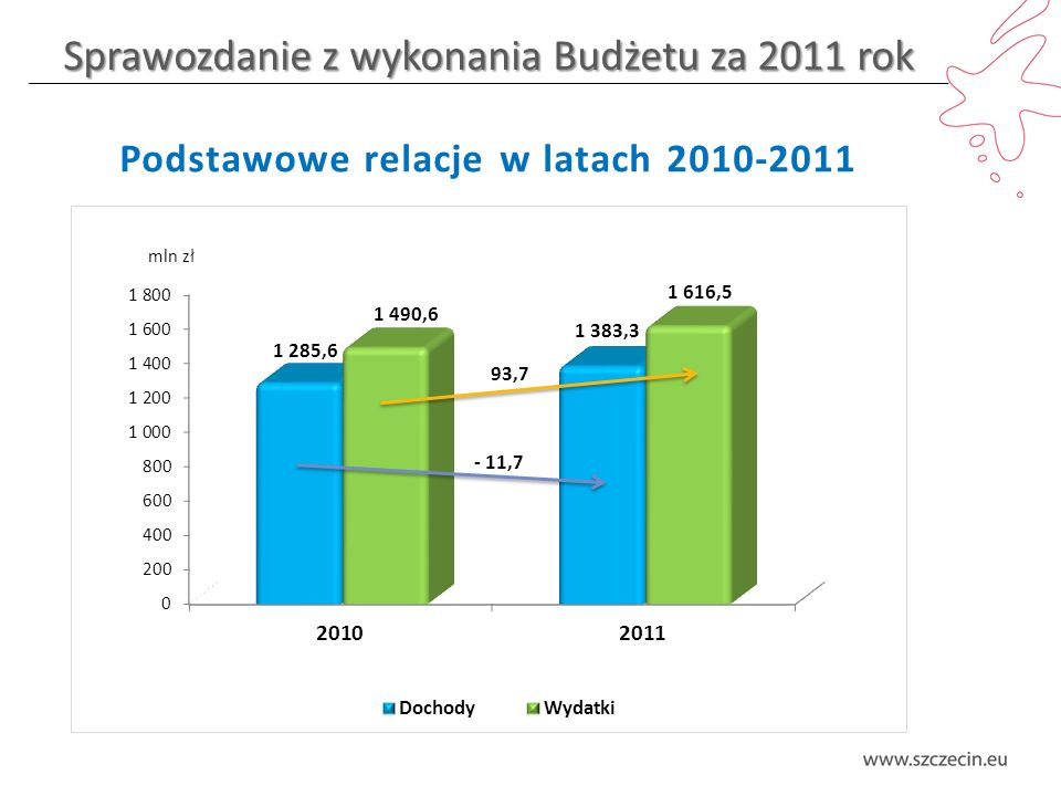 Sprawozdanie z wykonania Budżetu za 2011 rok Wydatki majątkowe