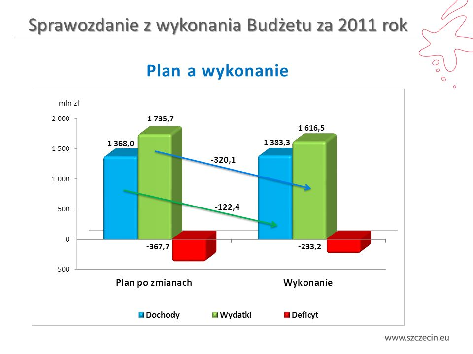 Sprawozdanie z wykonania Budżetu za 2011 rok Dochody majątkowe – realizacja planu Plan po zmianach WykonanieWsk.