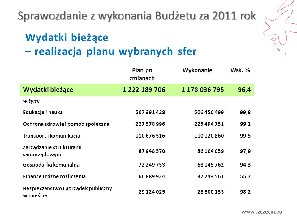 Sprawozdanie z wykonania Budżetu za 2011 rok Wydatki bieżące – realizacja planu wybranych sfer Plan po zmianach WykonanieWsk.