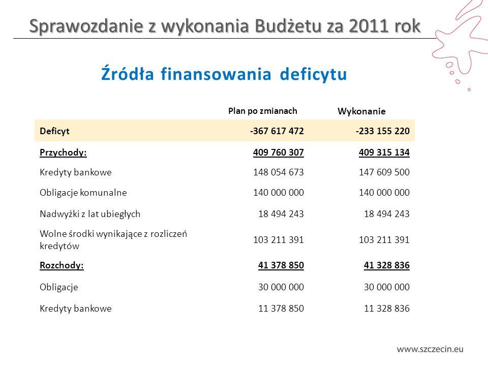 Sprawozdanie z wykonania Budżetu za 2011 rok Dochody majątkowe – struktura wykonania
