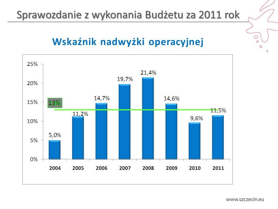 Sprawozdanie z wykonania Budżetu za 2011 rok Wskaźnik nadwyżki operacyjnej