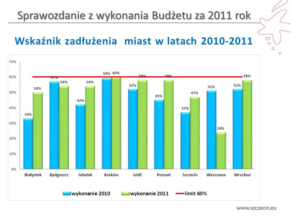 Sprawozdanie z wykonania Budżetu za 2011 rok Wskaźnik zadłużenia miast w latach 2010-2011