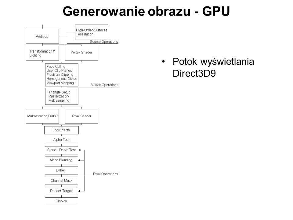 Generowanie obrazu - GPU Potok wyświetlania Direct3D9