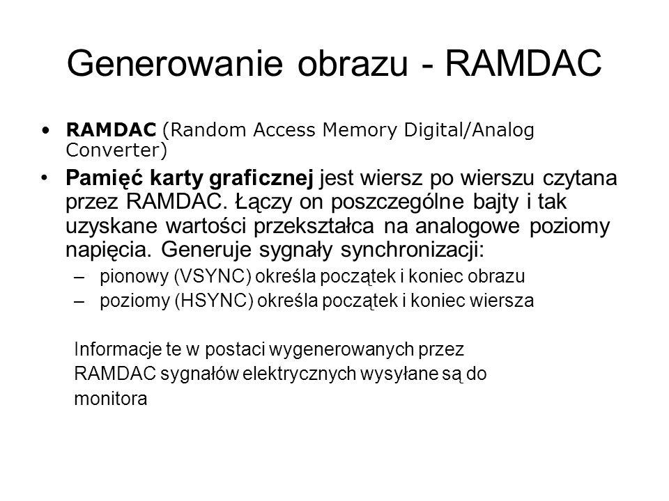 Generowanie obrazu - RAMDAC RAMDAC (Random Access Memory Digital/Analog Converter) Pamięć karty graficznej jest wiersz po wierszu czytana przez RAMDAC